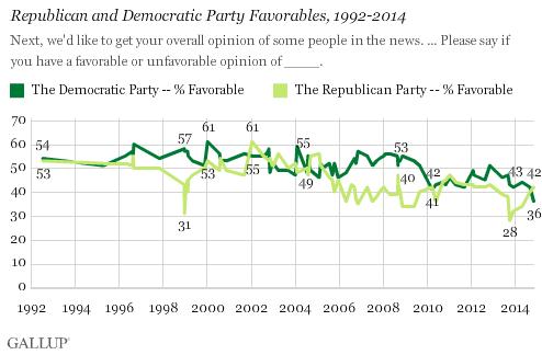 Republican and Democratic Party Favorables, 1992-2014