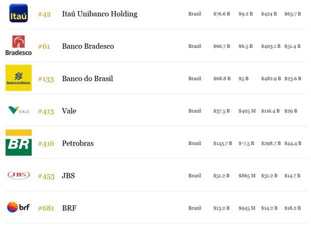 Petrobras cai de 30ª para 416º lugar em lista de maiores do mundo (Foto: Reprodução?Forbes)