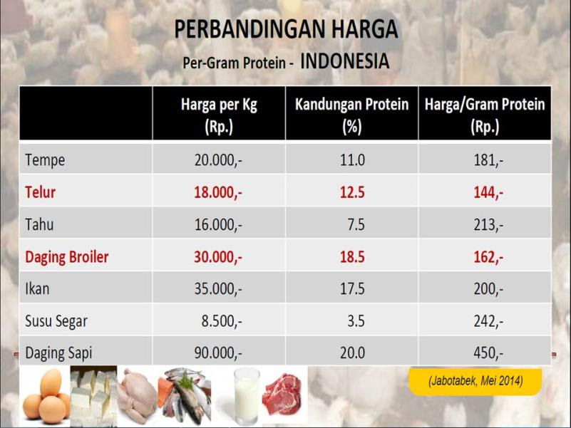tabel harga protein
