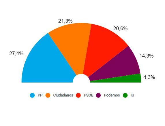 Barómetro de TNS Demoscopia (23 de noviembre)