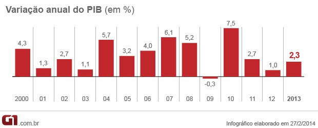PIB 2013 variação anual (Foto: Editoria de Arte/G1)