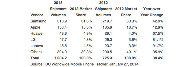 IDC smartphone market share for all of 2013
