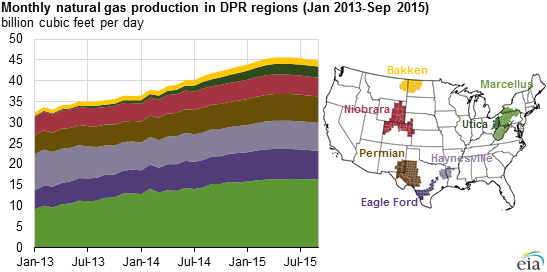 http://www.eia.gov/todayinenergy/images/2015.08.26/chart2.png