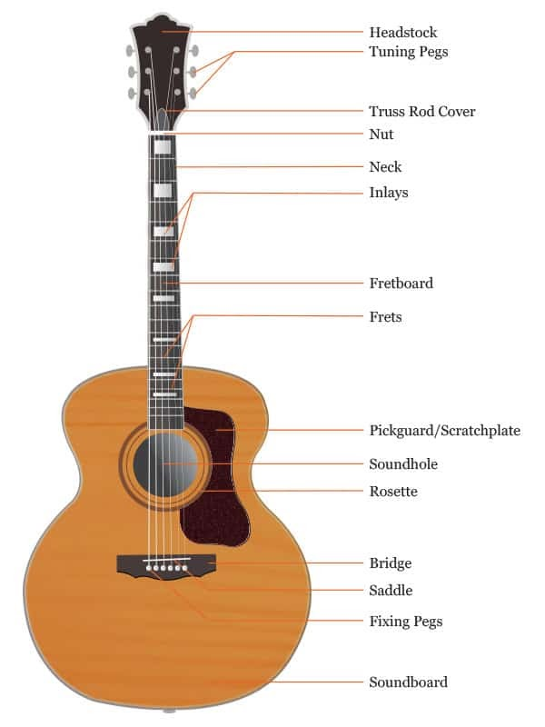 Which Way Does Acoustic Guitar Saddle Go In