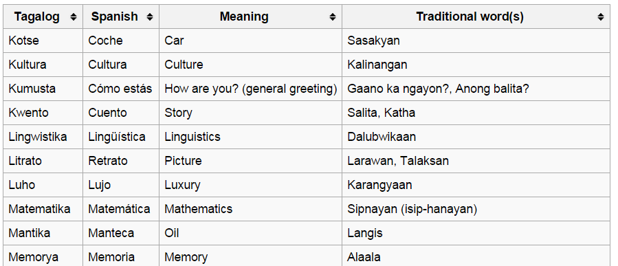 Slot meaning in tagalog
