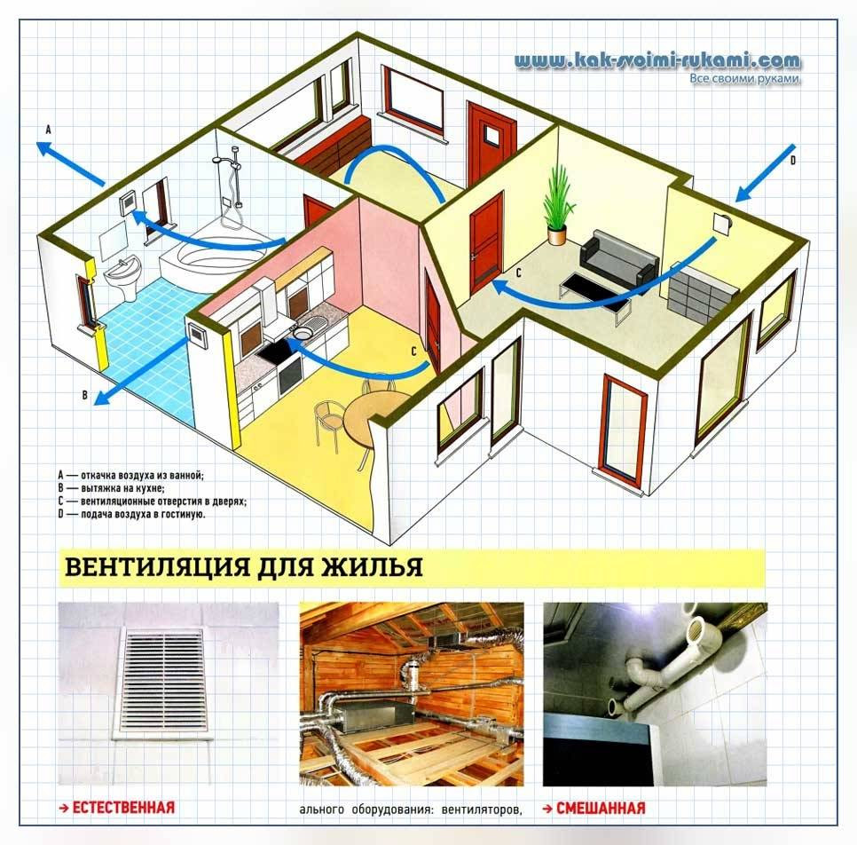 Ventilation system and climatic equipment - choose wisely  With