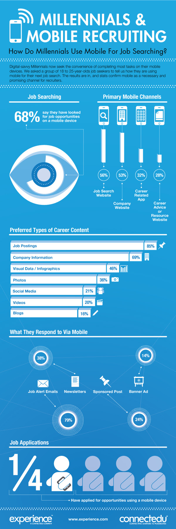 Smartphone Job Search: Millennials Going Mobile to Find Their Next Gig [Infographic]