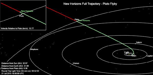 New Horizons' current position near the Pluto system as of 11:00 AM PDT on July 21, 2015.