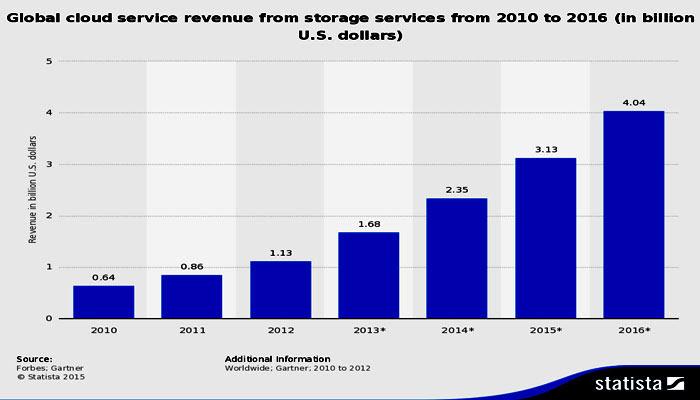 cloud_statistics_2016