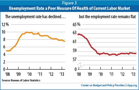 unemployment vs share