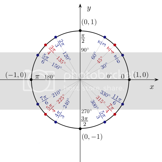 Jim Belk's unit circle in radians illustration without angle coordinates