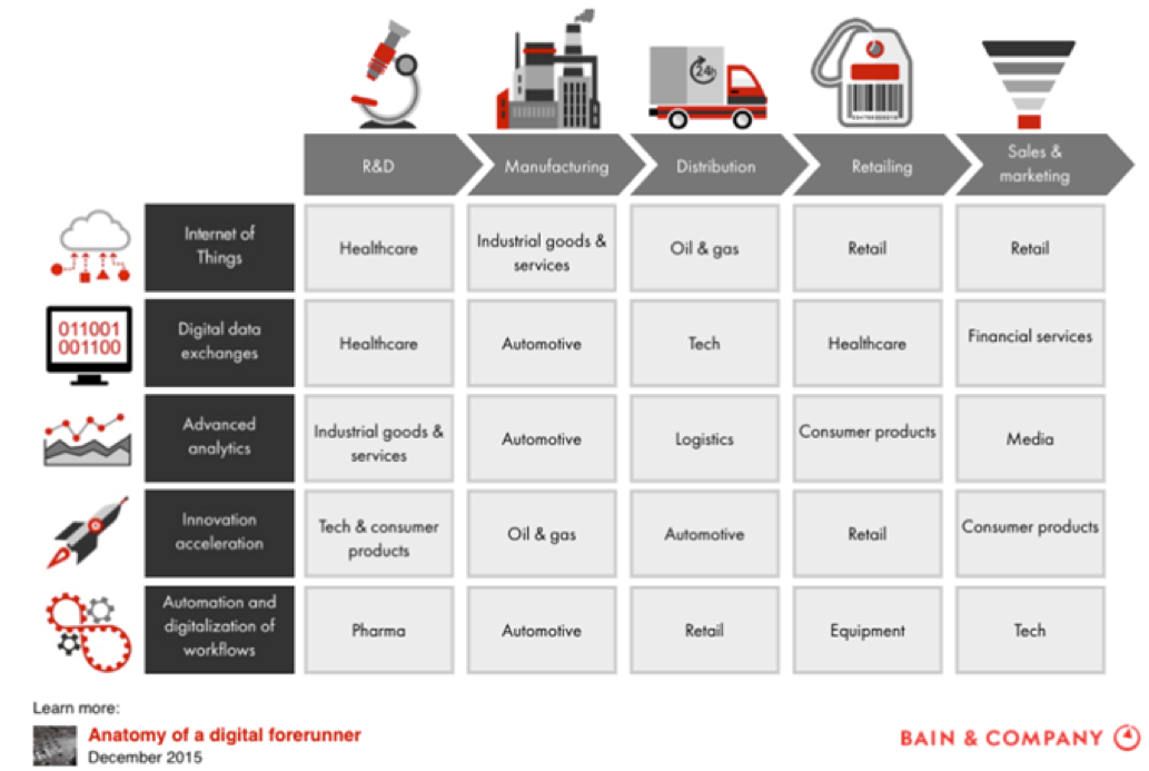 Digital Transformation and what leading consulting firms have to say about it 2