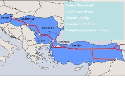 European Independence: Nabucco