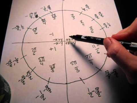 Memorizing The Unit Circle Using Left Hand Trick