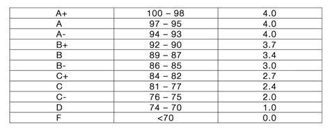 grading system fr tolton catholic high school