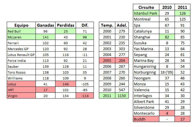 Tabla estadísticas adelantamientos 2011 F1