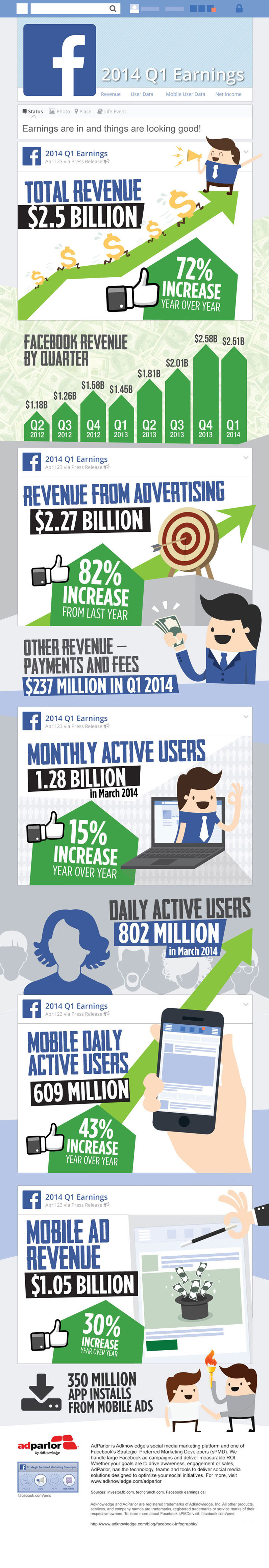 The Facebook Q1 2014 Earnings Infographic: Facebook released its first quarter earnings yesterday and again beat Wall Street expectations. Revenue for the quarter was $2.5 billion with user and usage numbers also on the rise.