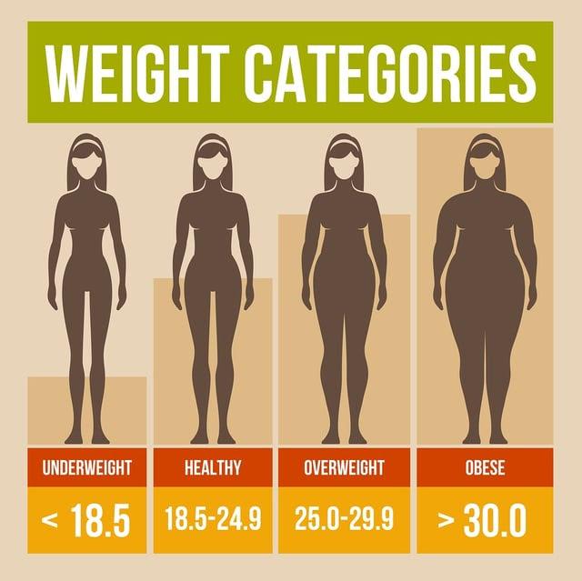 body fat percentage from bmi formula