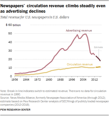 Newspapers' circulation revenue climbs steadily even as advertising declines