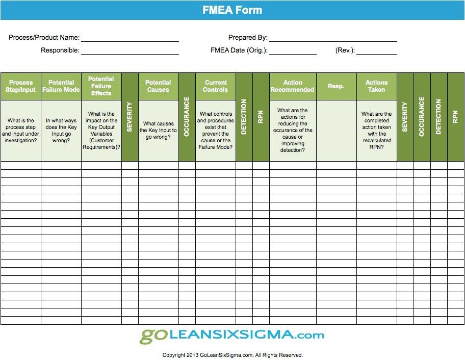 FMEA GoLeanSixSigma