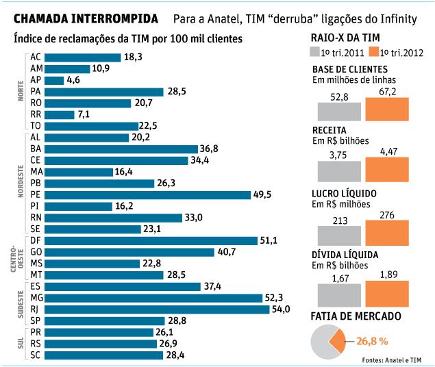 CHAMADA INTERROMPIDA Para a Anatel, TIM