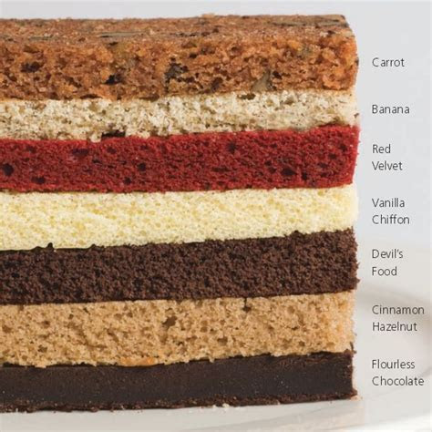 What's your favorite cake flavor? Red Velvet, Carrot