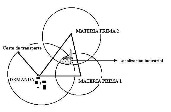 Teoría de Weber
