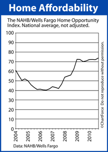 Home Opportunity Index 2004-2010
