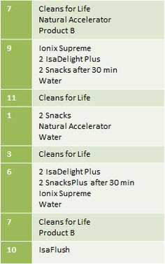 Prepping for my Isagenix 9 day cleanse! Shannon