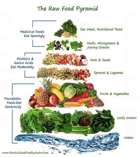 day raw food challenge    brown vegan