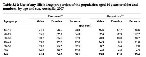 Gender bias in drug use