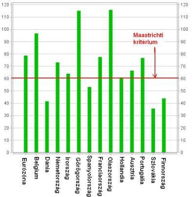 Eurózóna tagországainak államadóssága a GDP százalékában, 2009 <i>(Forrás: Eurostat)</i>