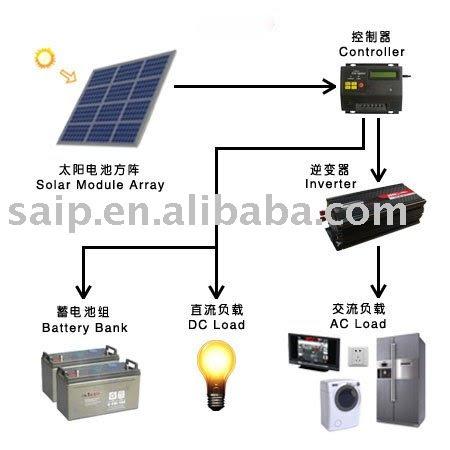 Solar power kits home