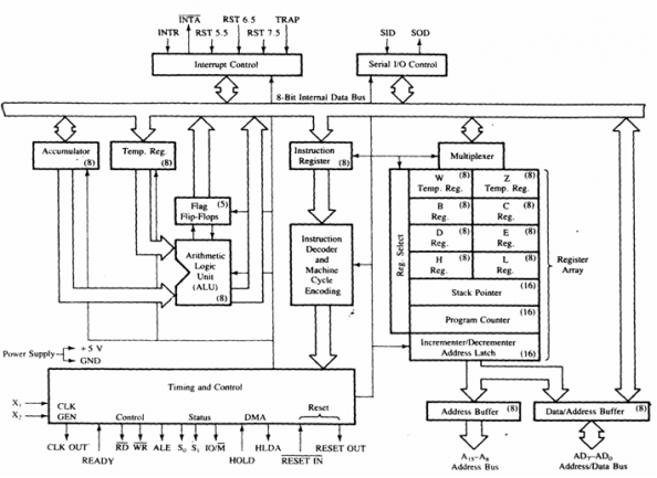 block diagram 8086 microprocessor architecture image 3