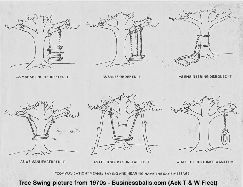 http://www.businessballs.com/images/treeswing/tree_swing_70s.jpeg