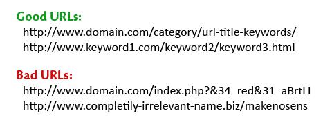 Good URLs and Bad URLs