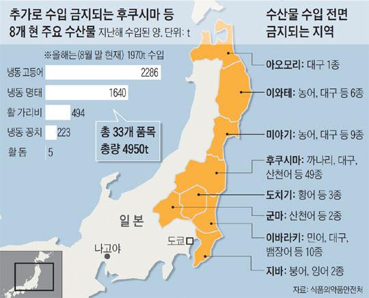 추가로 수입 금지되는 후쿠시마 등 8개 현 주요 수산물. 수산물 수입 전면 금지되는 지역.