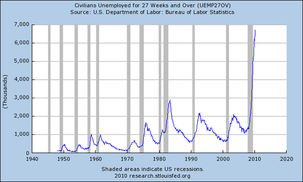 The number of unemployed for a super long time is still a vertical line.
