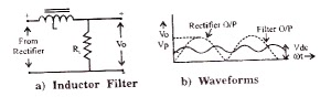 Series Inductor Filter - Circuit diagram, Waveforms and Working Principle