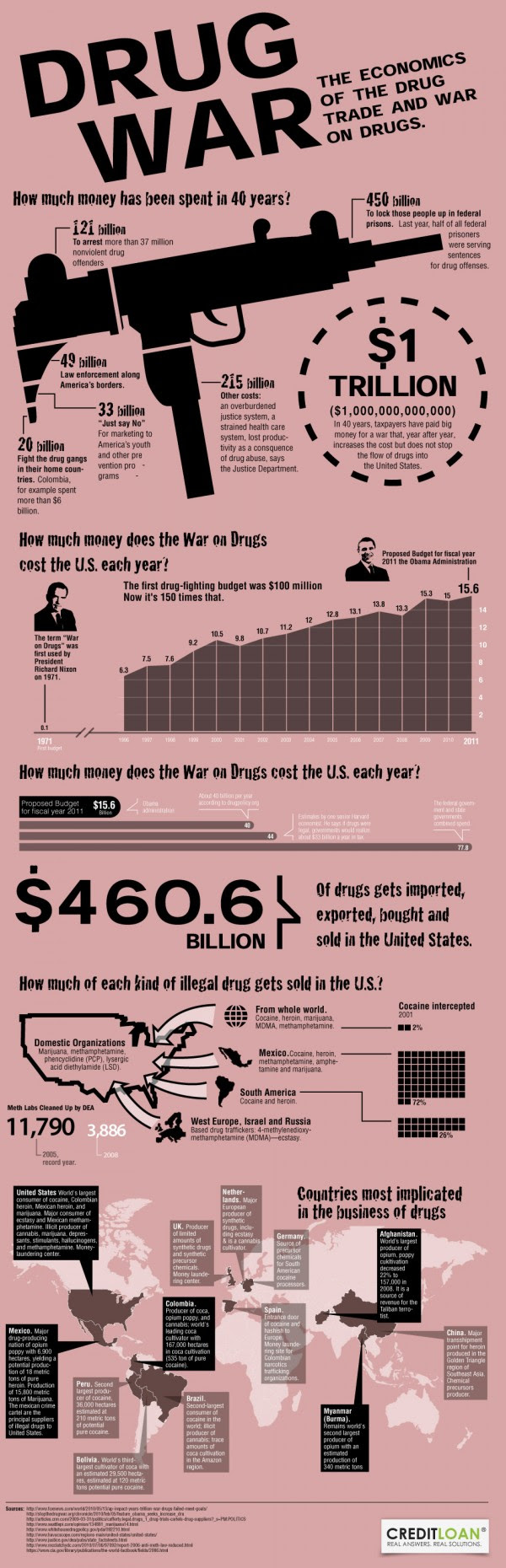 Image result for politicians drug use infographic