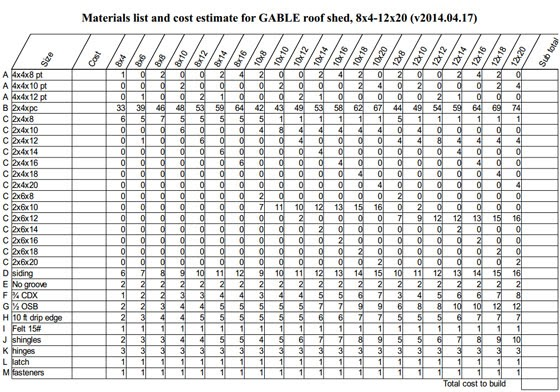 Construction cost estimating blog materials list and cost for Building materials cost