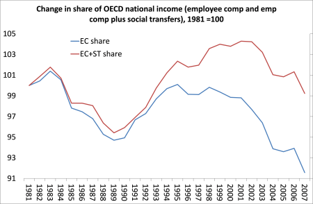 EC as share of OECD income