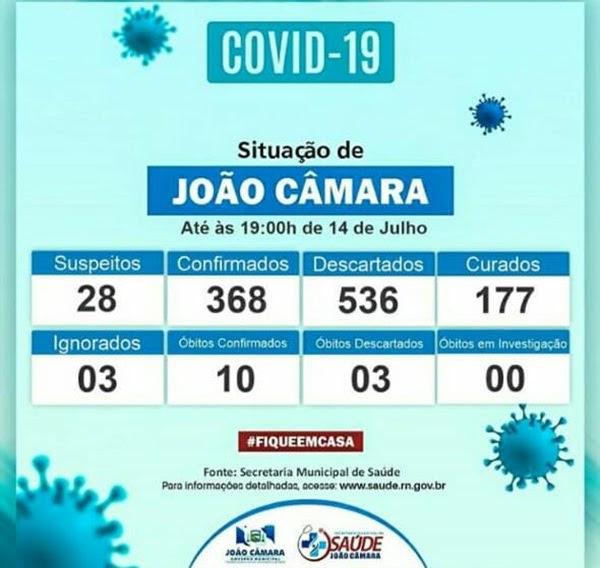 Agora são 368 casos e 10 óbitos confirmados de coronavírus em João Câmara,