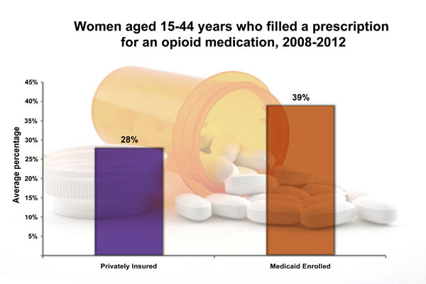 Women aged 15-44 years who fill a prescription for an opioid medication, 2008-20012: Privately Insured: 28%; Medicaid Enrolled: 39%