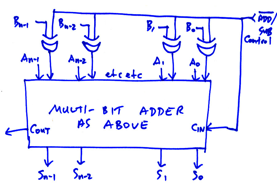 Diagram 2 S Complement Logic Diagram Full Version Hd Quality Logic Diagram Blogwiring2f Atuttasosta It