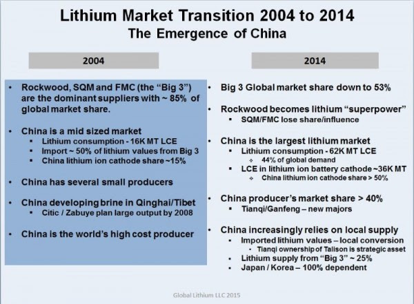 Lithium market transition 2004 to 2014