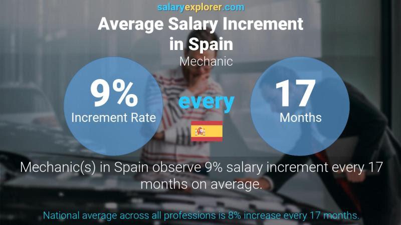 19 Average Ford Mechanic Salary - Average Salary Blog