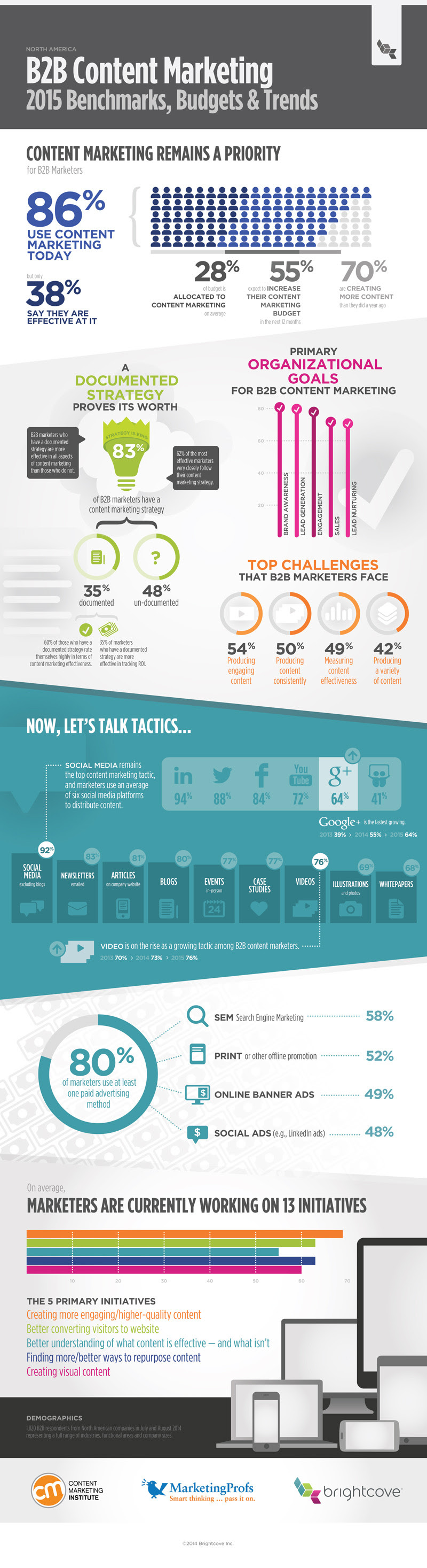 B2B #ContentMarketing: 2015 Benchmarks, Budgets and Trends - #infographic #socialmedia