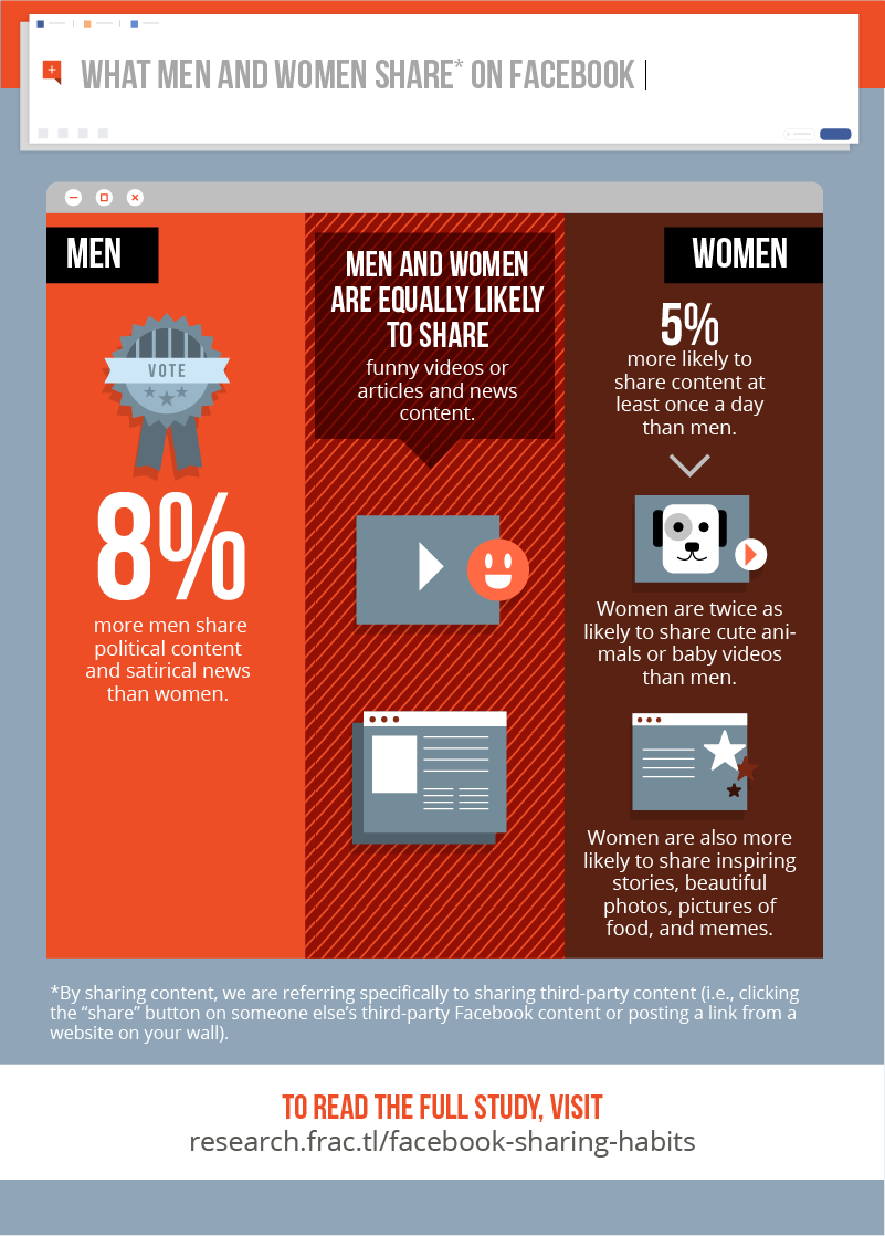 [Infographic] What Men and Women Share on Facebook