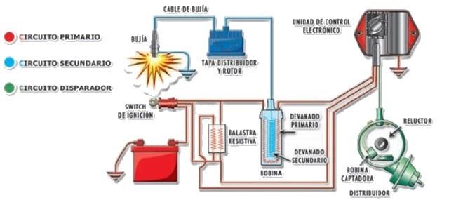 Competir En El Coche  Sistema De Encendido Electronico Por